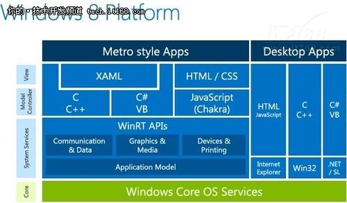 IDF2012:Windows 8 Metro应用开发策略
