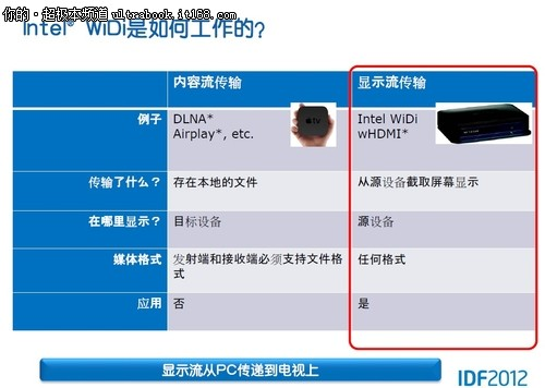 IDF2012:将英特尔WiDi体验引入应用