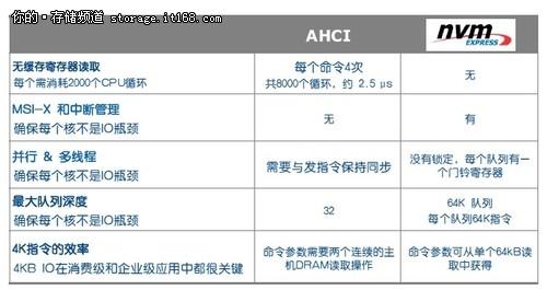 IDF2012:PCIe SSD背后的功臣——NVMe