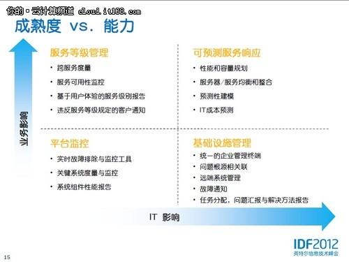 IDF2012 英特尔构建未来私有云架构标准