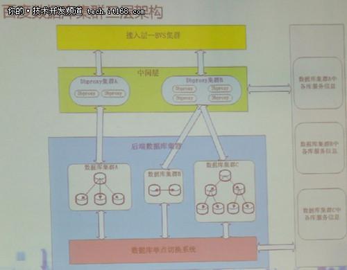 数据库大会百度Dbproxy中间层架构概述