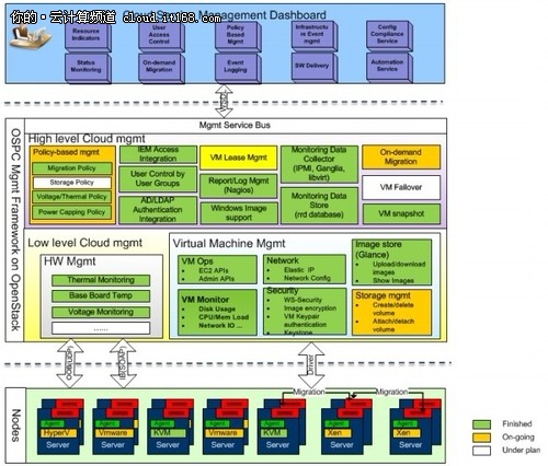 架构 下 系统 仪器 资源 共享 平台 的 总体 架构