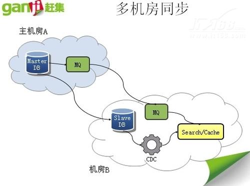 赶集网蔡峰:轻松解决异构数据同步