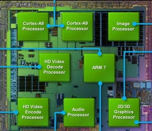 芯片解读 Nvidia Tegra2的优势