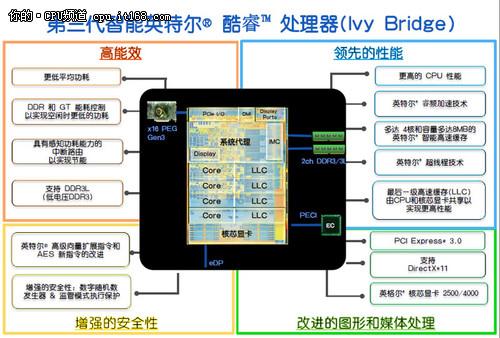 ivb处理器家族介绍 兼容性和产能释疑