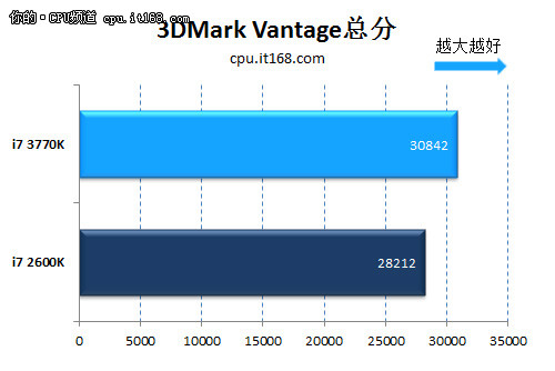 理论性能测试:3DMark11\Vantage