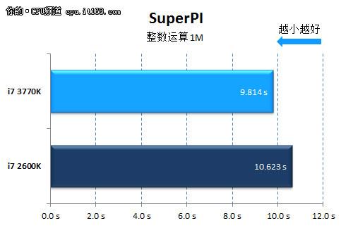 运算性能测试:Wprime \ SuperPI