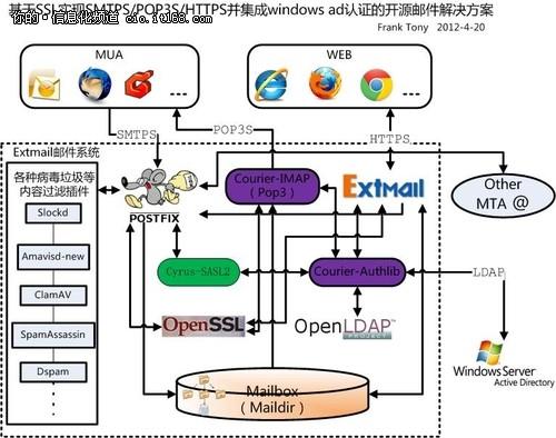 分分彩微信机器人,开源项目在中小神彩争霸官网快3_神彩棋牌_app软件平台的应用:邮件