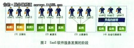 云计算IDC的业务与运营模式