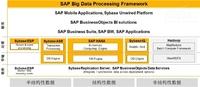 SAP借助HANA应对大数据时代的实时分析