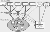 MySQL与MongoDB复制群集分片设计及原理