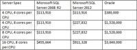 对比Oracle与SQL Server:成本与易用性