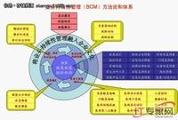 建设银行业务持续性管理整体规划项目