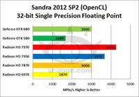 板卡业内人士看法 GPU计算AMD无所作为