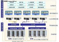 UIT SV5000G2助力高效园区云服务平台