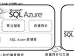 微软SQL Azure云数据库技术详解
