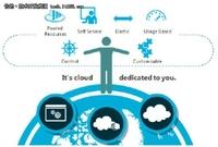 腾云驾雾:让企业全面了解微软私有云