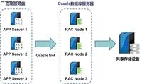 高可用的Oracle数据库负载均衡技术