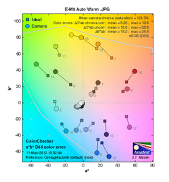 E-M5色彩测试