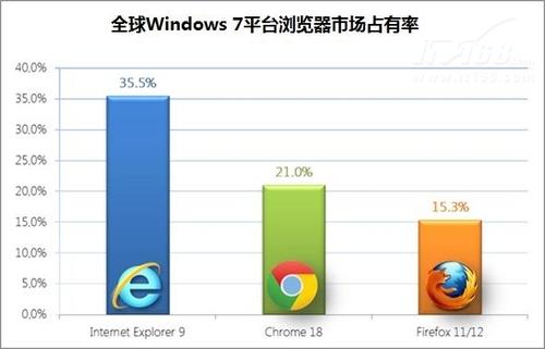 Windows 7助IE 9强势增长