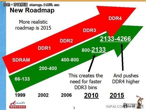 DDR4技术特性全面展示