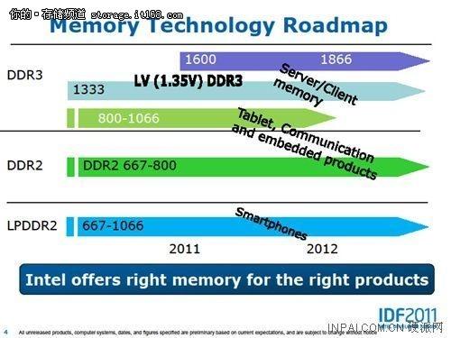 DDR4内存:末路黄花or发展契机?