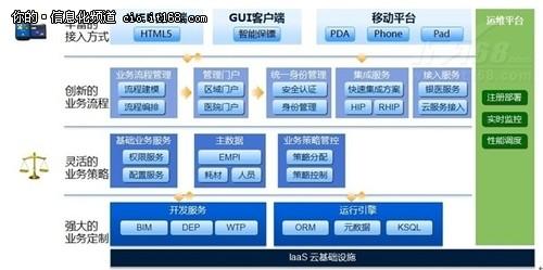 解读金蝶医疗hBOS云平台五大特性