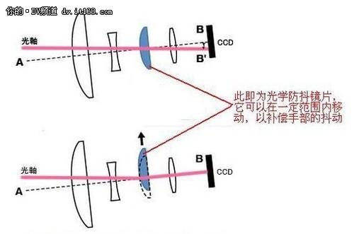平稳光学防抖技术解析