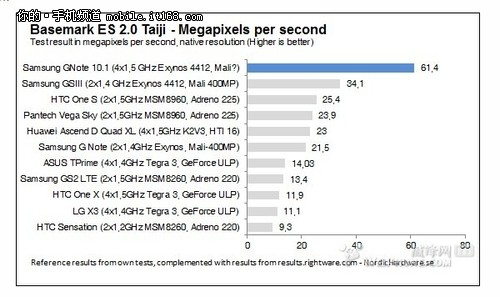 四核GPU 神秘版Galaxy Tab跑分超i9300