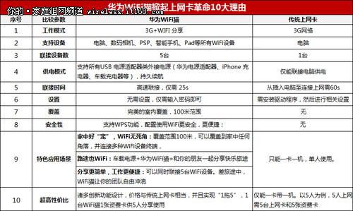 绝杀传统上网卡 华为WiFi猫仅售358元