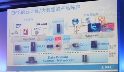 EMC携手微软SQL Server 实现大数据价值