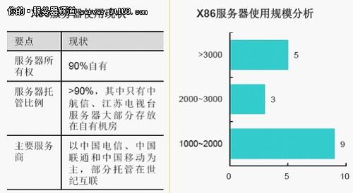 IDC行业大型机应用可能性调查