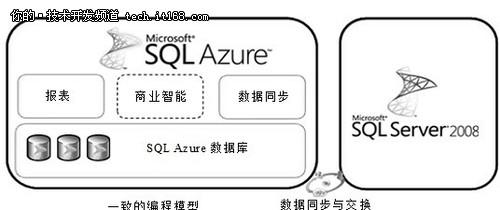 SQL Azure云数据库技术详解