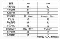Java和PHP在Web开发方面的八大对比