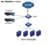 黑龙江省联通部署深信服应用交付平台