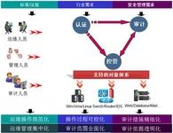 德讯科技网内运维安全审计在事业部应用