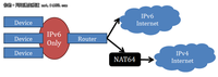 Windows 8网络连接 IPv6未来发展的需要