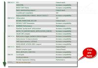 DB2 10新功能:从Oracle迁移更容易