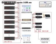 曙光GPU集群管理全面护航中山大学