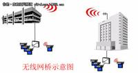巧用NETGEAR SOHO无线桥接让沟通更容易