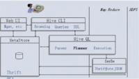从数据仓库系统对比看Hive发展前景