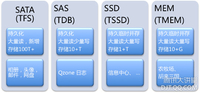 NoSQL在腾讯海量数据中的应用与实践