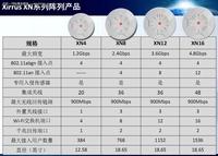 华信联创携手Xirrus推出Wi-Fi阵列基站