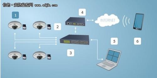 安讯士推新品 视频监控入门级解决方案