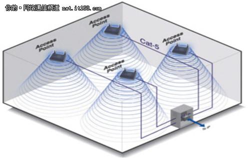 无线网络专家谈企业部署无线网前期准备图片