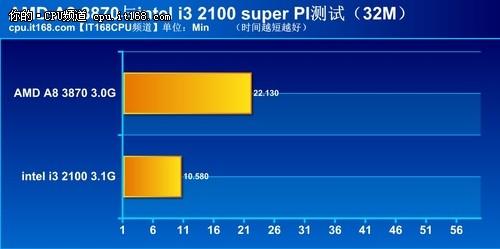 super PI软件进行浮点运算测试