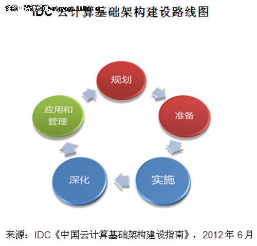 IDC云计算建设指南:五步即可迈入云端
