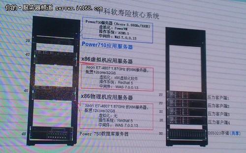 PowerVM对战X86虚机 谁是最佳云平台?