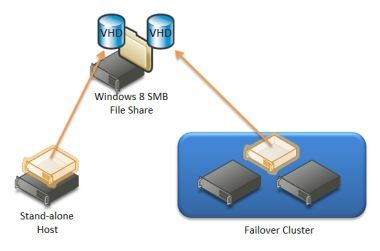 Windows 8 Server版Hyper-V不限CPU内核