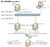 SQL Server2008R2故障转移群集环境准备